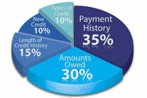 credit after bankruptcy